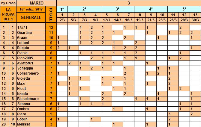 Classifica**30 Marzo Genera96