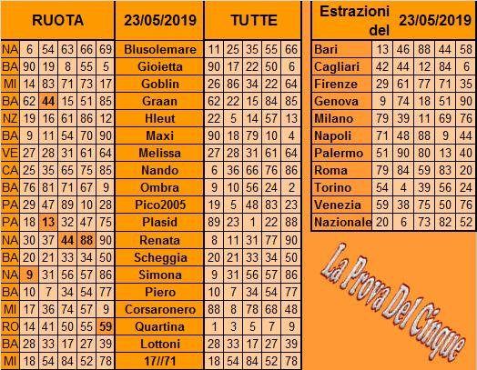 **La Prova Del 5**Del 25 Maggio Previ121