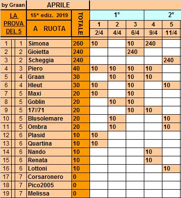 Classifica 11 Aprile Ruota105