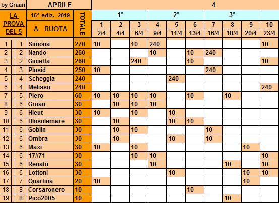 Classifica**23 Aprile Ruota110