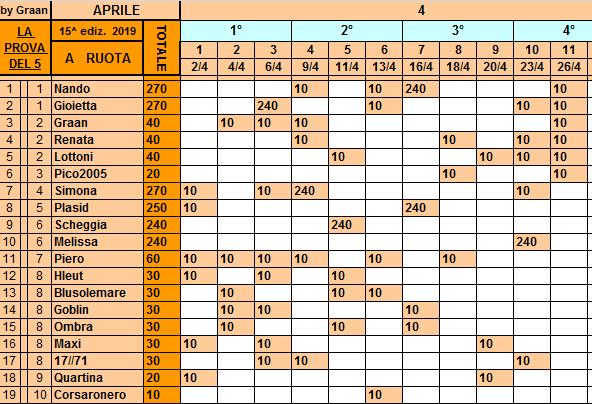 Classifica**26 Aprile Ruota111