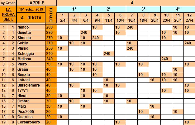 Classifica**27 Aprile Ruota112