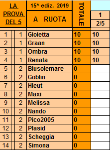 Classifica**2 Maggio Ruota114