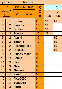 Classifica**4 Maggio Ruota115