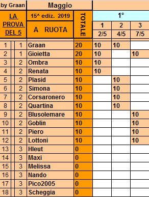 Classifica**7 Maggio Ruota116