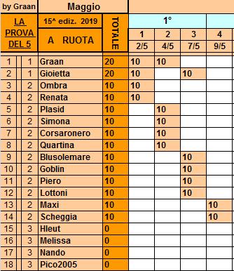 Classifica**9 Maggio Ruota117