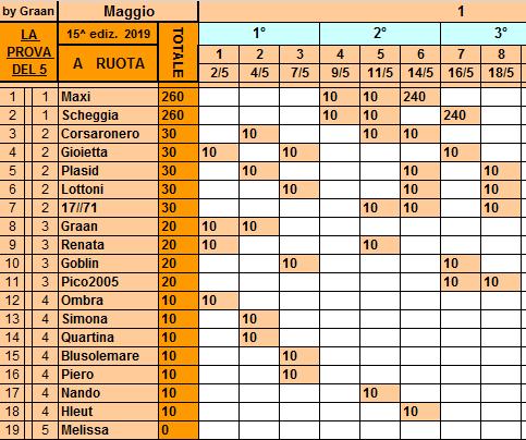 Classifica **18 Maggio Ruota121