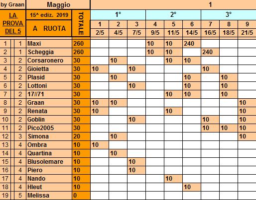 Classifica**21 Maggio Ruota122