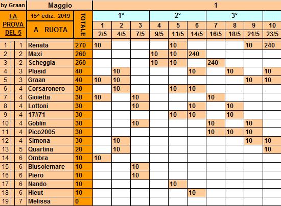 Classifica**23 Maggio Ruota123
