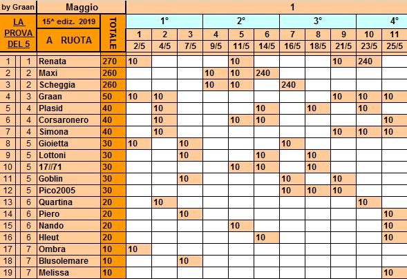 Classifica**25 Maggio Ruota124