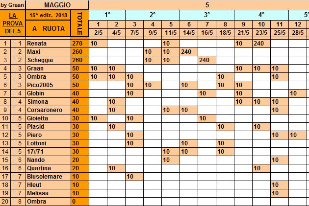 Classifica 28 Maggio Ruota125