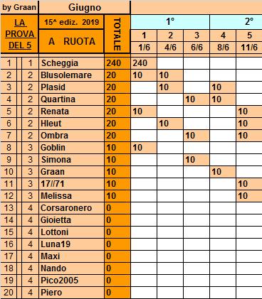 Classifica 11 Giugno Ruota130
