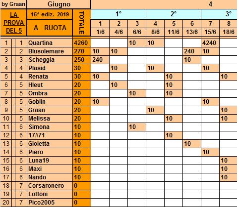 Classifica**18 Giugno Ruota133