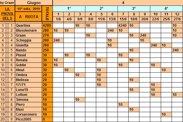 Classifica**27 Giugno Ruota137
