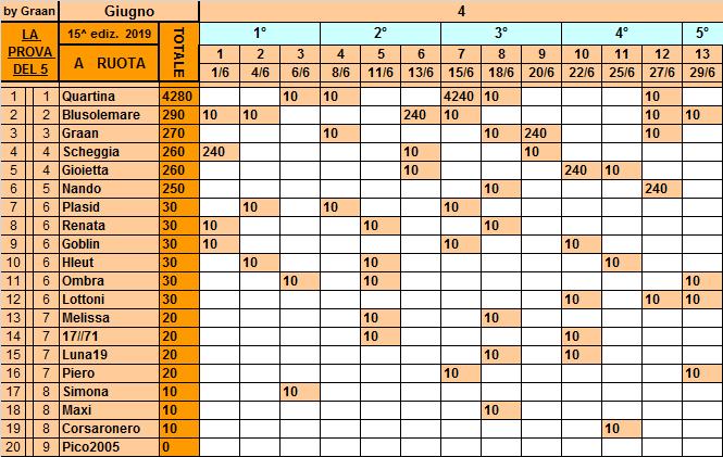 Classifica**29 Giugno Ruota138