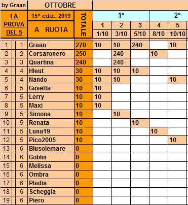 Classifica**10 Ottobre Ruota152