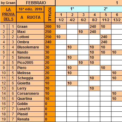 Classifica**13 Febbraio Ruota202