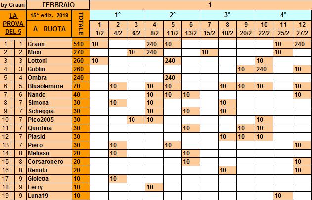 Classifica**27 Febbraio Ruota208
