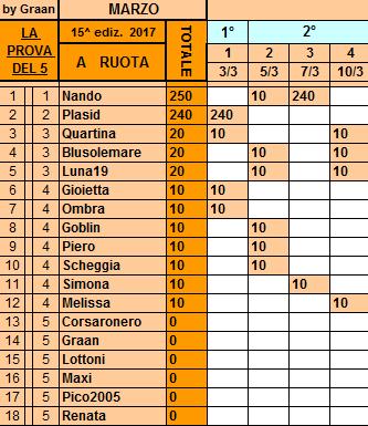 Classifica**10 Marzo Ruota212