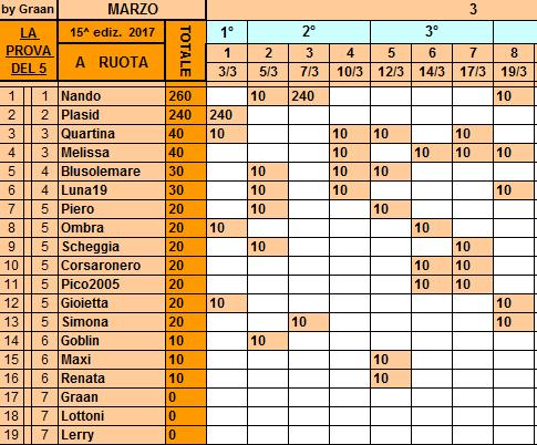 Classifica**19 Marzo Ruota217