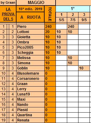 Classifica**9Maggio Ruota221
