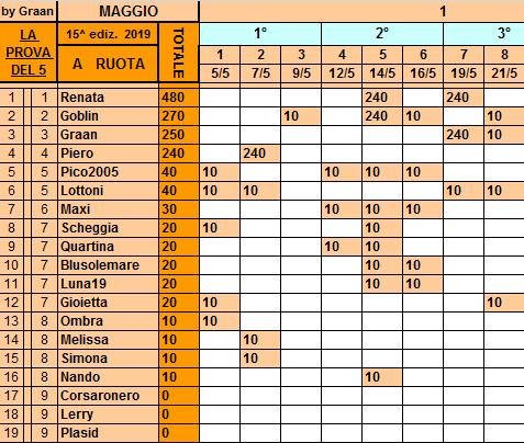 Classifica**23 Maggio Ruota226