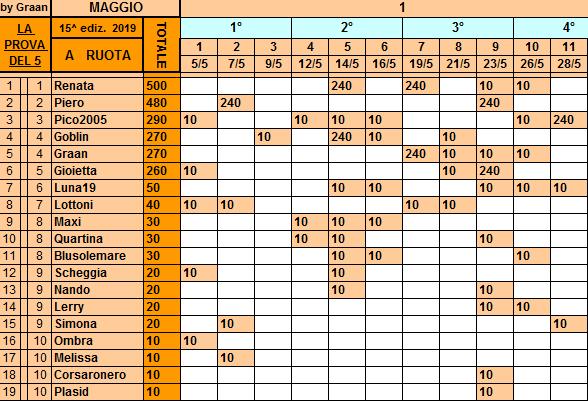 Classifica**28 Maggio Ruota228