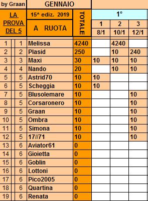 Classifica**12 Gennaio Ruota65