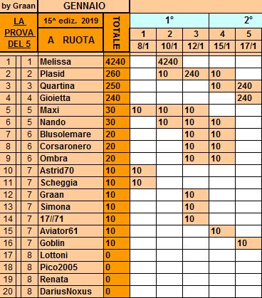 Classifica**17 Gennaio Ruota67