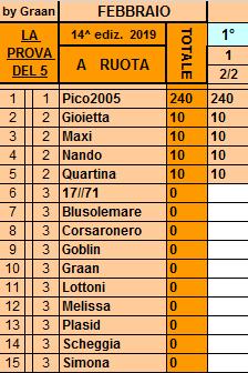 Classifica **2 Febbraio Ruota74