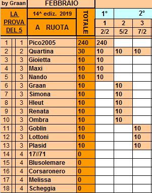 Classifica**7 Febbraio Ruota76