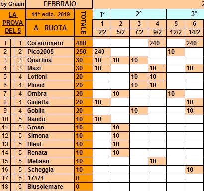 Classifica**14 Febbraio Ruota79
