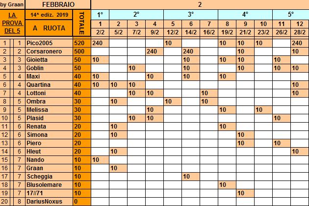 Classifica **28 Febbraio Ruota86