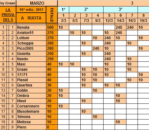 Classifica**19 Marzo Ruota94