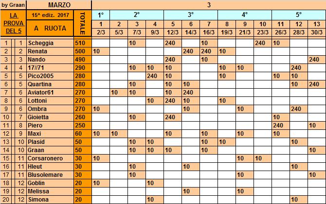 Classifica**30 Marzo Ruota99