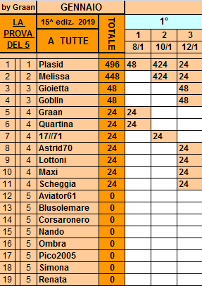 Classifica**12 Gennaio Ttutte10