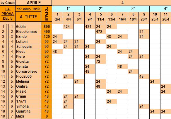 Classifica**26 Aprile Tutte109