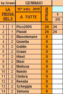 Classifica**2 Maggio Tutte112