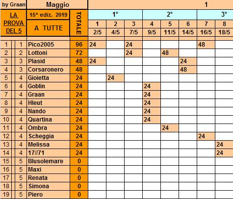 Classifica **18 Maggio Tutte119