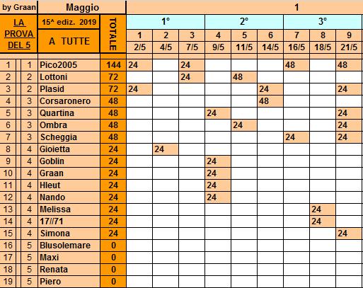 Classifica**21 Maggio Tutte120
