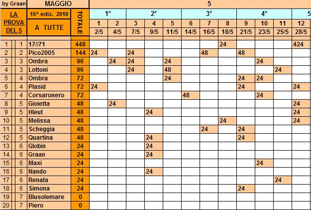Classifica 28 Maggio Tutte123