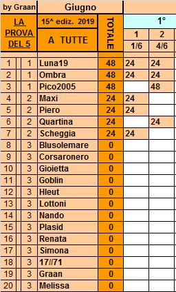 Classifica **4 Giugno Tutte125