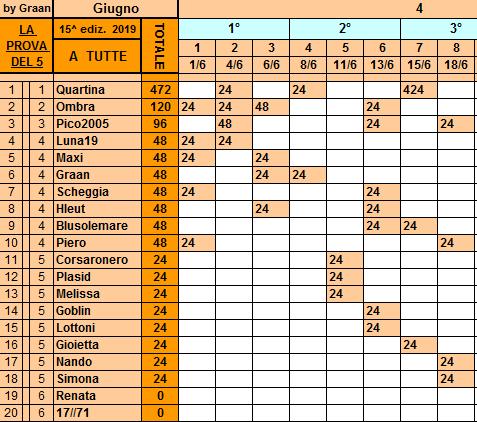 Classifica**18 Giugno Tutte131