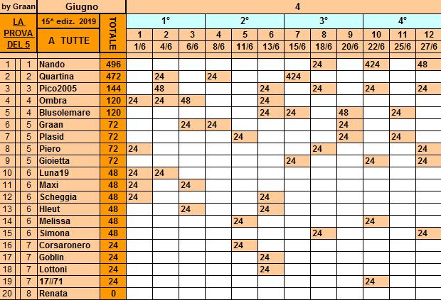 Classifica**27 Giugno Tutte135