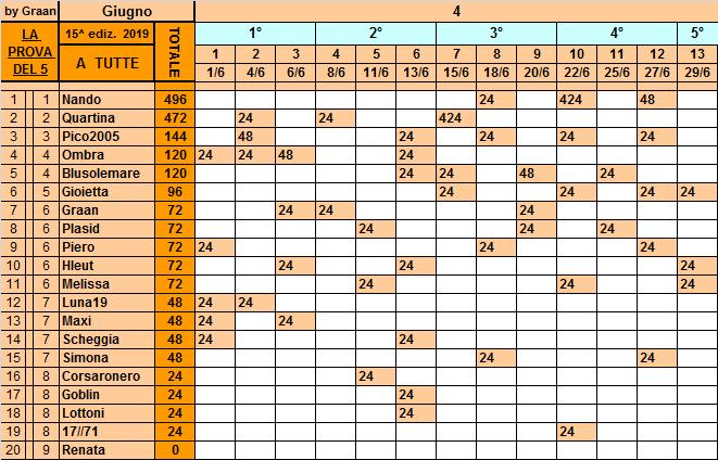 Classifica**29 Giugno Tutte136