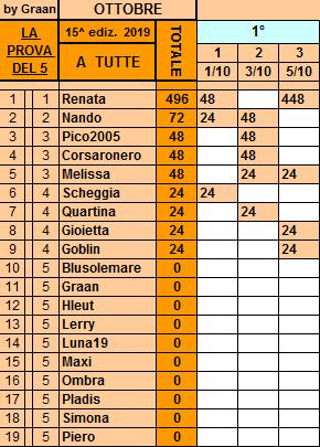 Classifica**5 Ottobre Tutte147