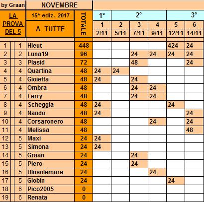 Classifica**14 Novembre Tutte164