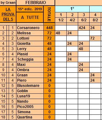 Classifica**8 Febbraio Tutte197