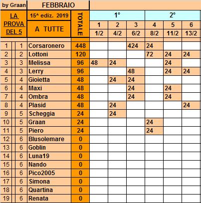 Classifica**13 Febbraio Tutte199
