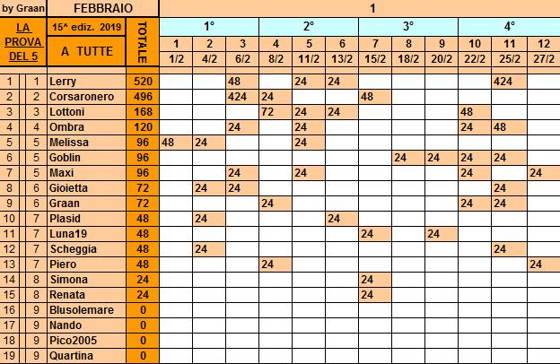 Classifica**27 Febbraio Tutte205